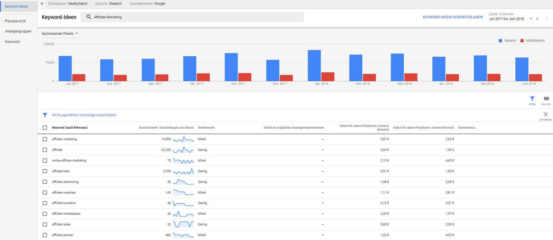 Keyword-Planner Google