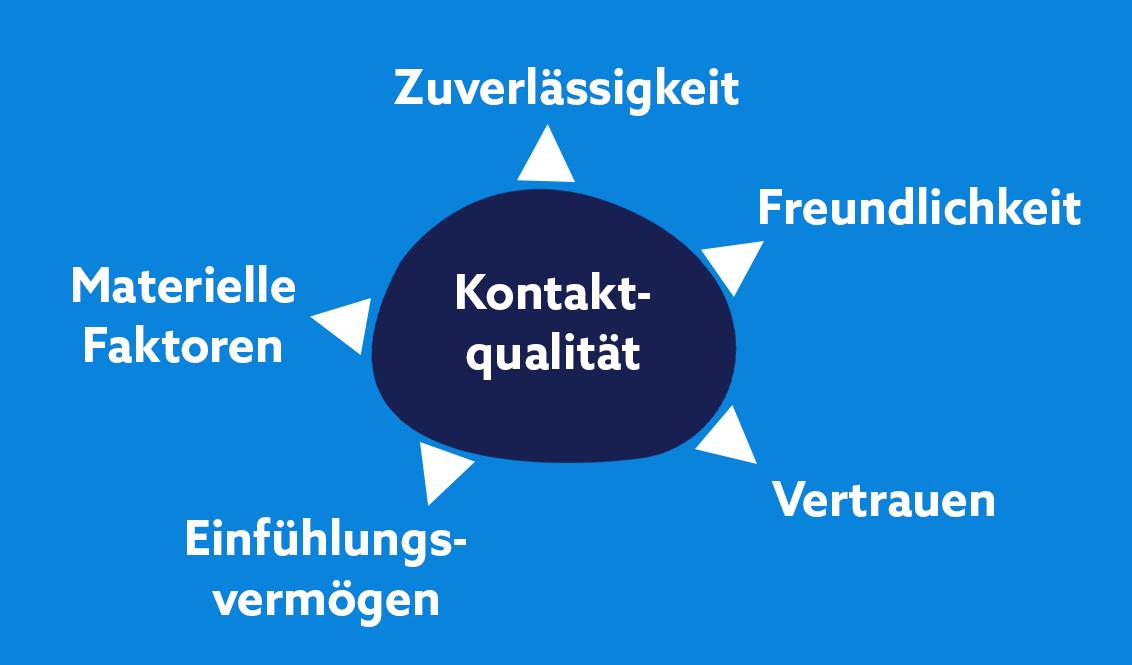 Kontaktqualität im Kundenmanagement