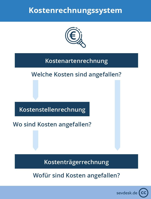 Kostenrechnungssystem