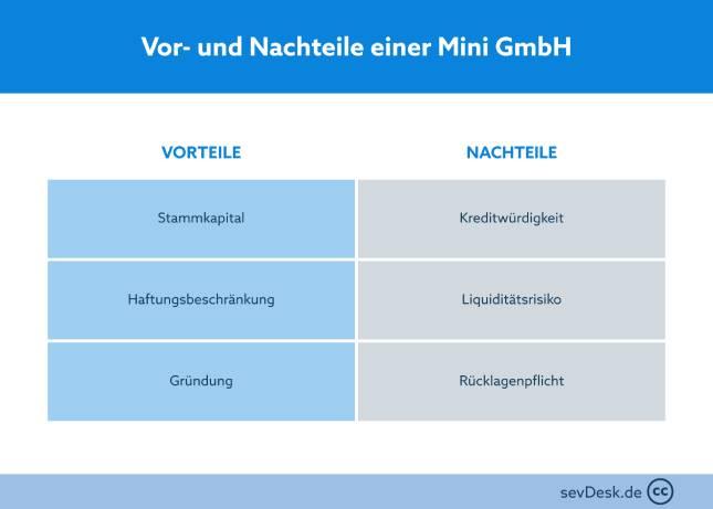 Mini GmbH - Die Gründung, Vor- und Nachteile und mehr!