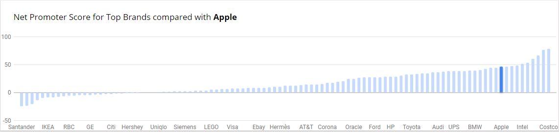 NPS-Vergleich-Apple