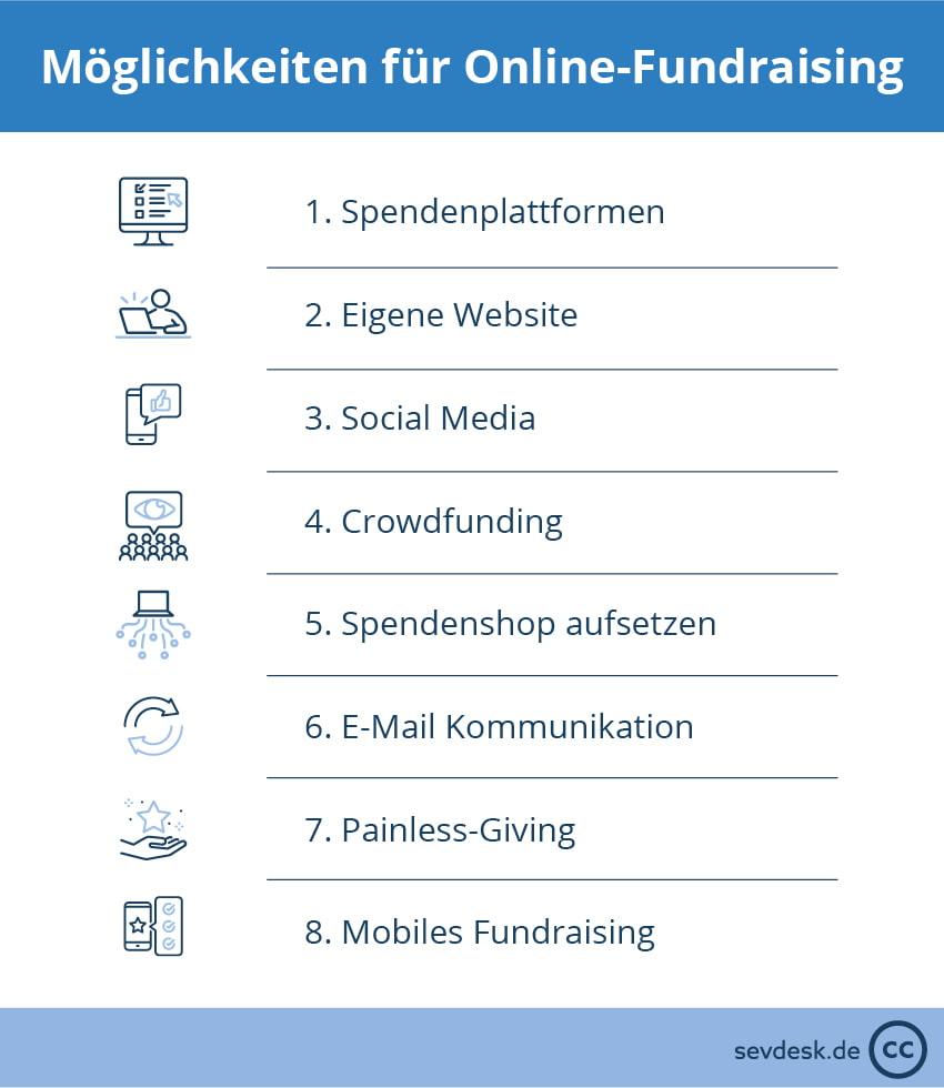 Formen des Online Fundraising