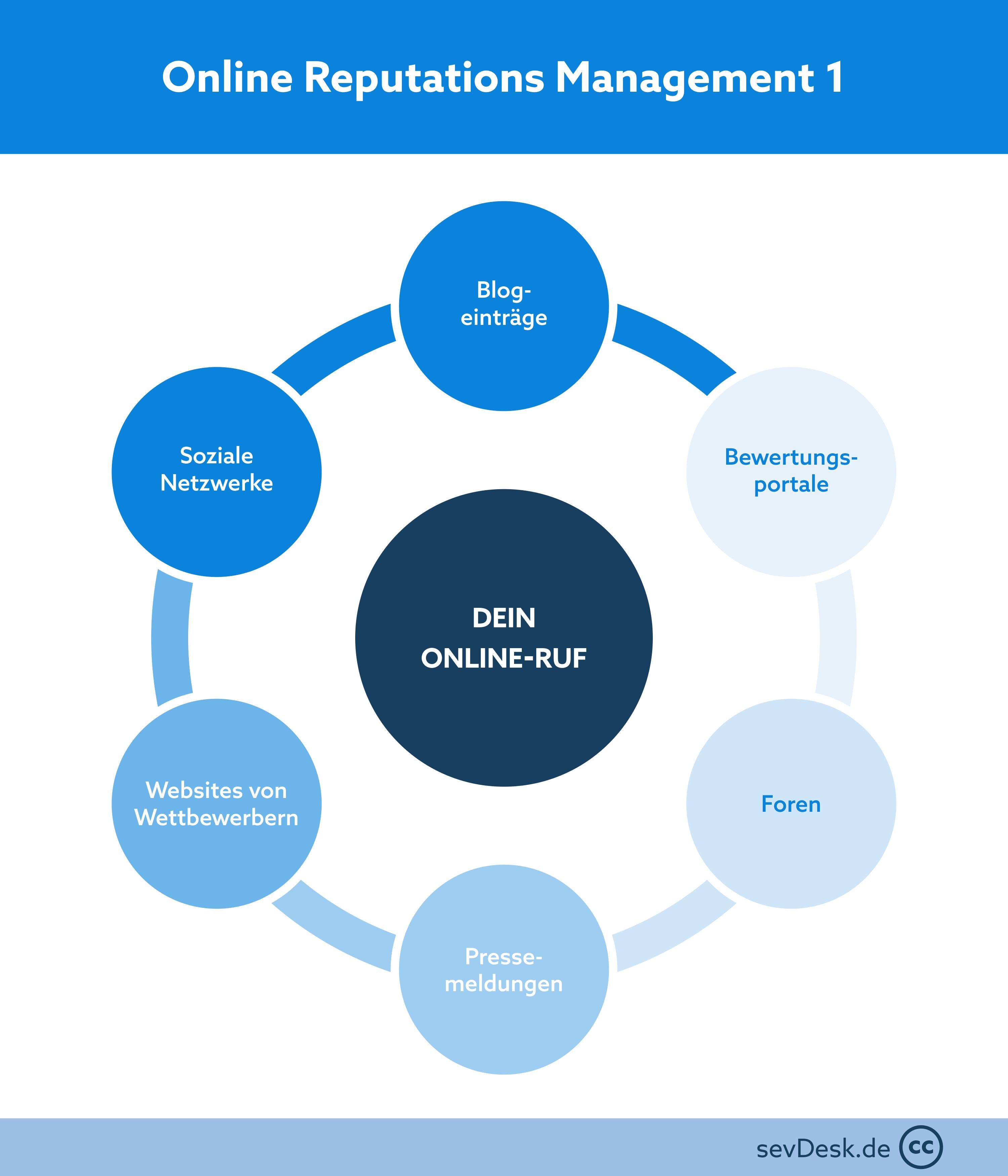 Moeglichkeiten der Ueberwachung fuer ein Online Reputations Management