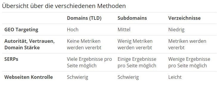 Domain Methoden