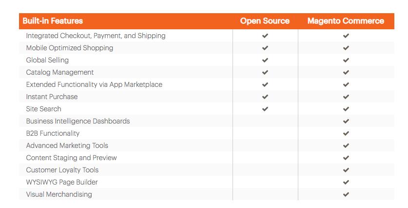 821b0ecb39c56b Online-Shop erstellen - kostenlose Anleitung   Shopsysteme