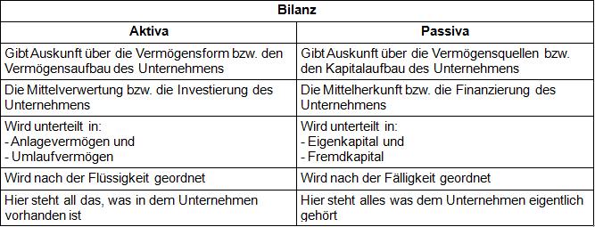 Tabelle zur Bilanz A/P