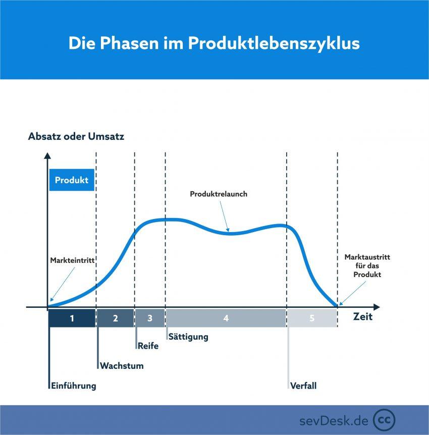 Darstellung Produktlebenszyklus