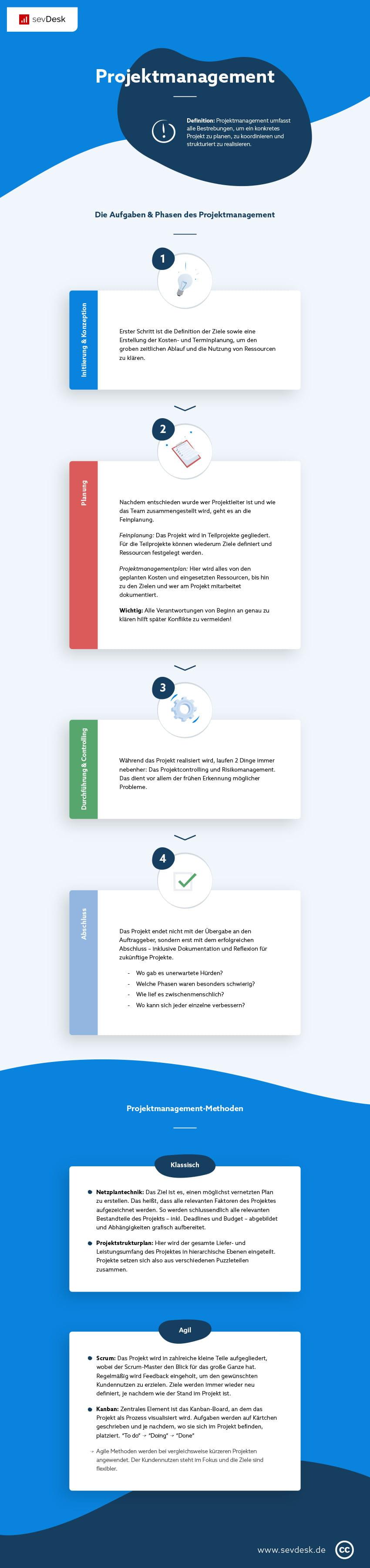 Große Infografik zum Projektmanagement