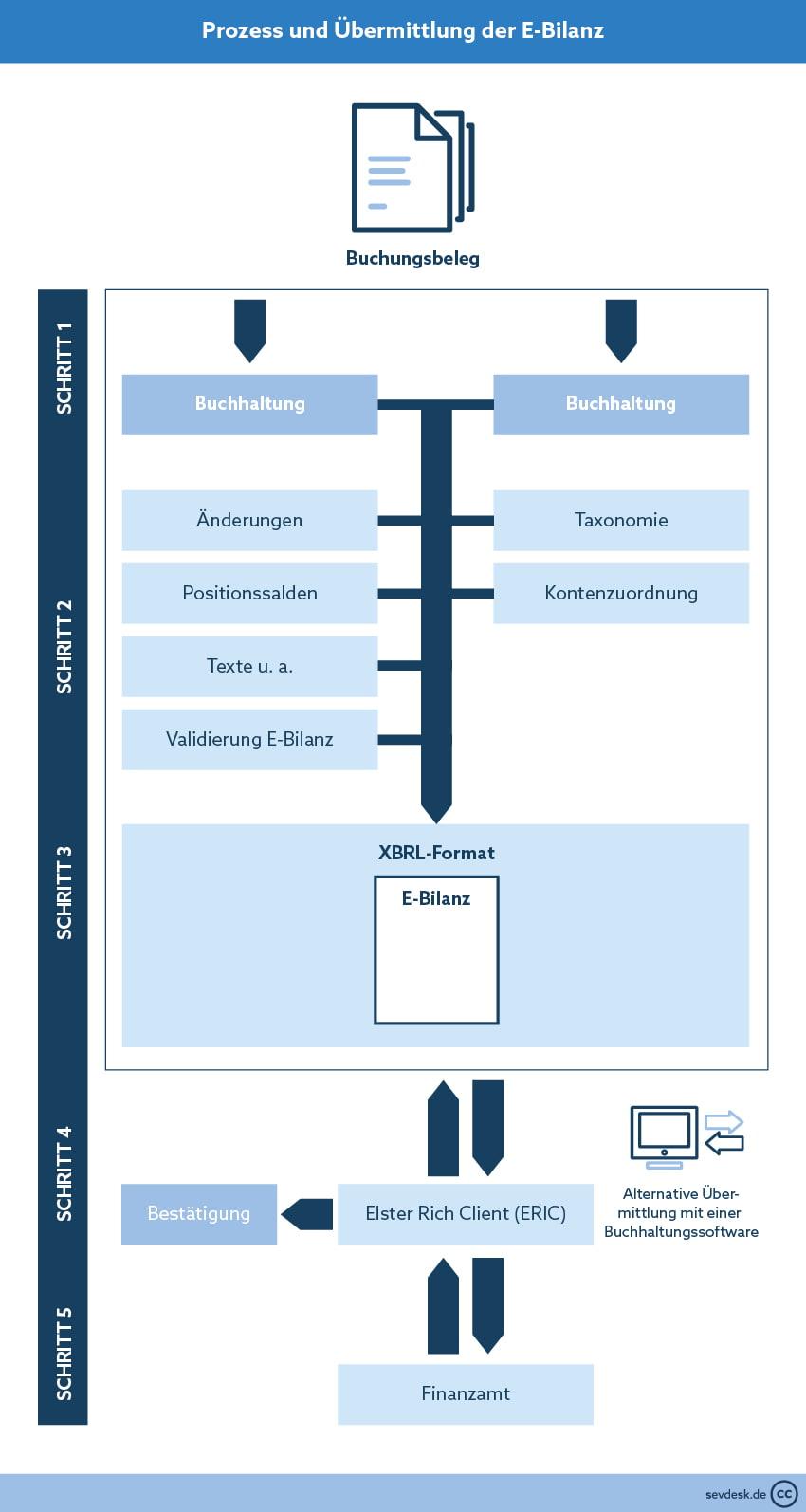 Prozess E-Bilanz