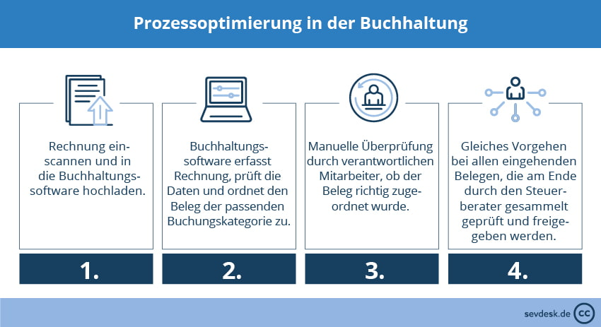 Prozessoptimierung in der Buchhaltung