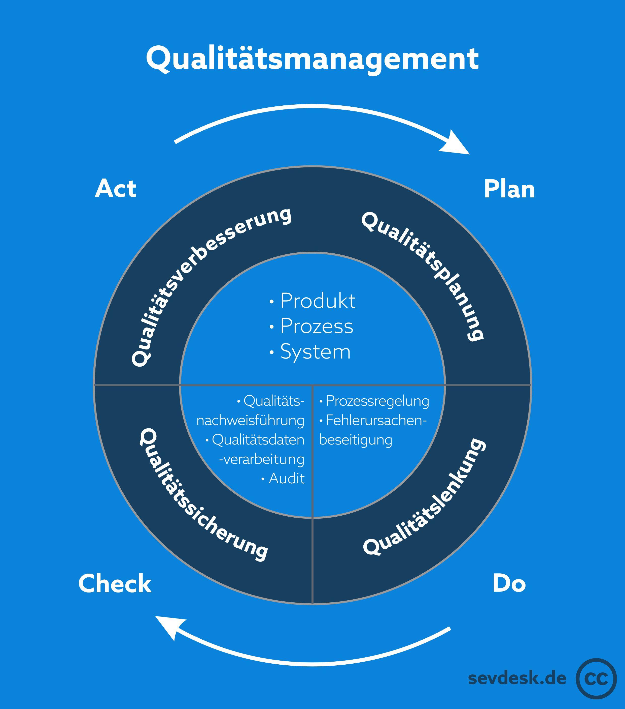 Qualitaetsmanagement Regelkreis