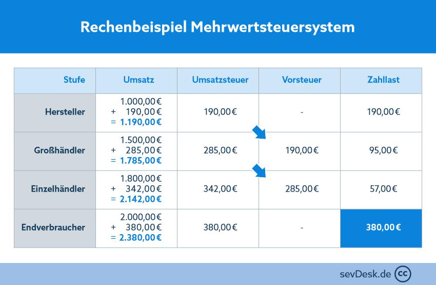 Rechenbeispiel Mehrwertsteuersystem