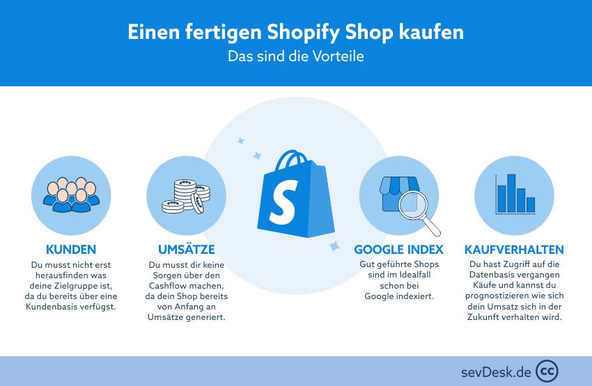 Shopify Shop kaufen Vorteile