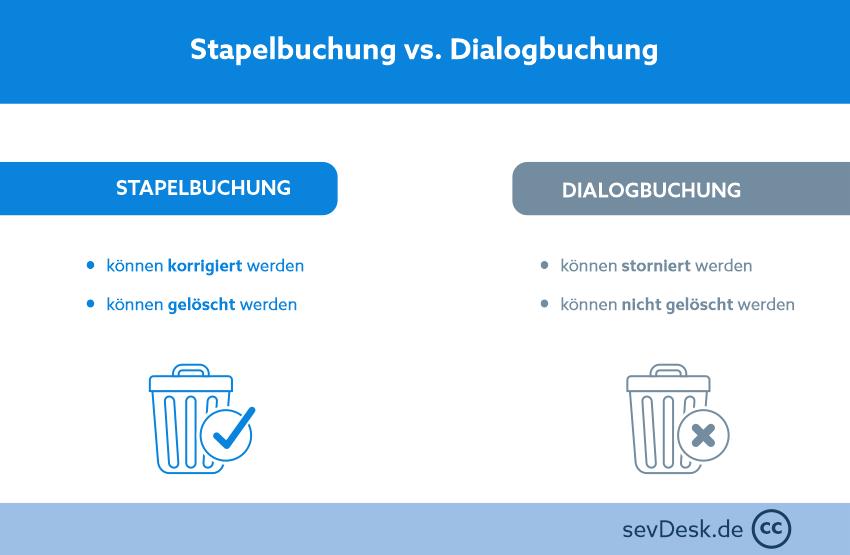 Stapelbuchung vs. Dialogbuchung