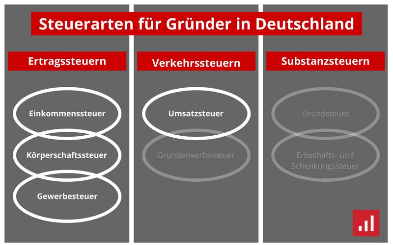 steuerarten f r gr nder im berblick was gibt es in deutschland. Black Bedroom Furniture Sets. Home Design Ideas