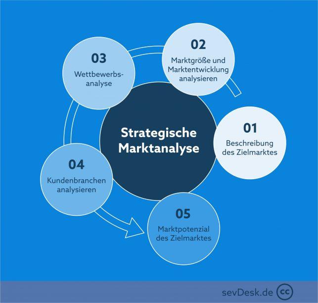 Prozess strategische Marktanalyse