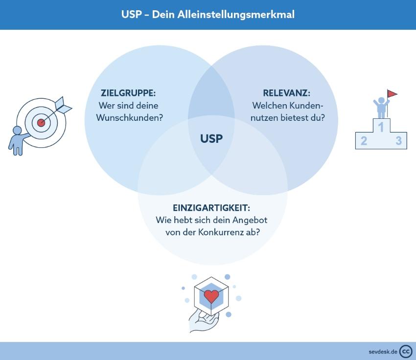 Online-Shop erstellen-USP ermitteln