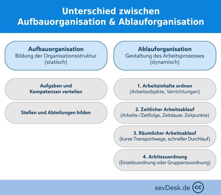Unterschied Aufbauorganisation Ablauforganisation