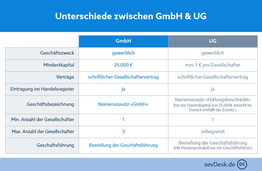 Unterschiede Gründung GmbH und UG