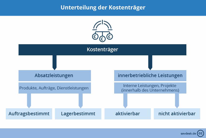 Kostentragerrechnung Definition Verfahren Beispiel