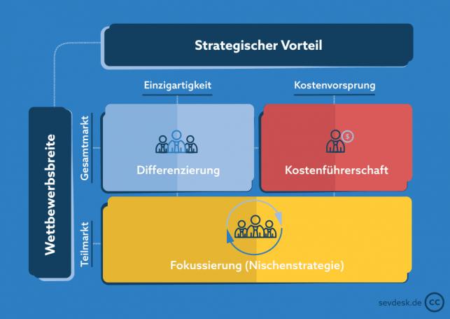 Wettbewerbsvorteil Definition Strategien Und Beispiele