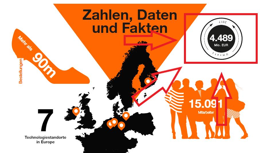Beispiel Zalando