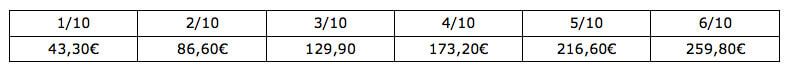 Beispiel für die Gewerbesteuer-Erklärung