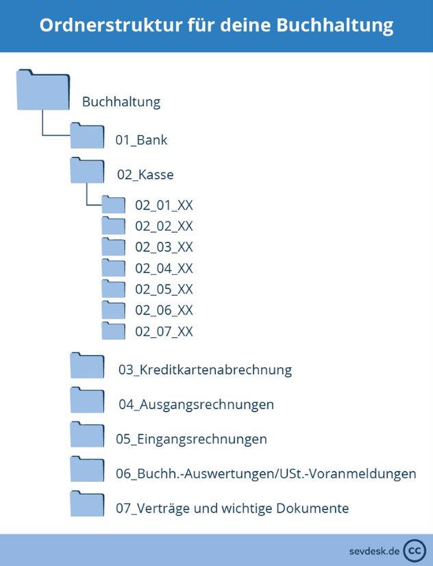 Unternehmensprojekt Effiziente Ablage In Ordnerstrukturen 12