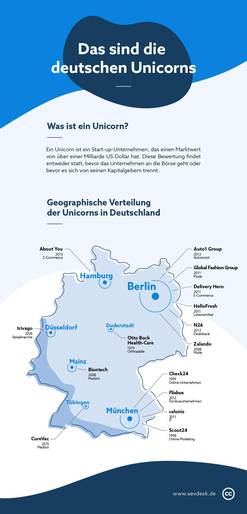 Infografik zu den deutschen Unicorns