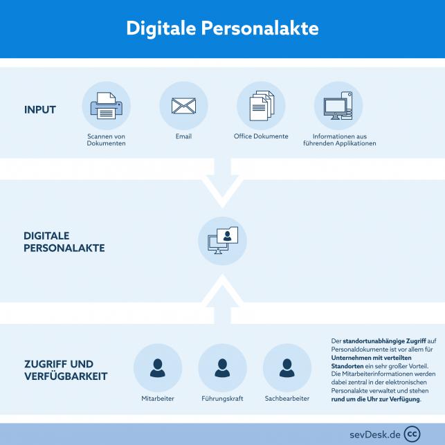 Digitale Persoanlakte
