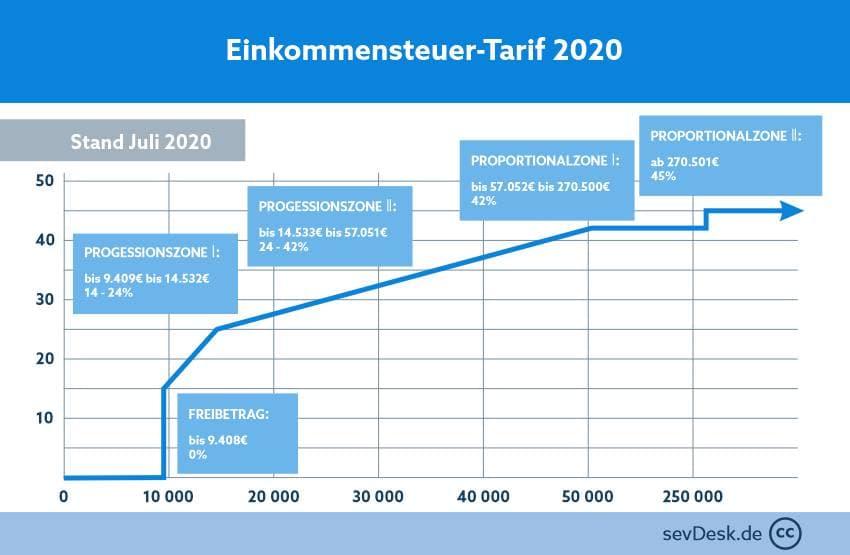 einkommensteuer tarife und steuersaetze 2020