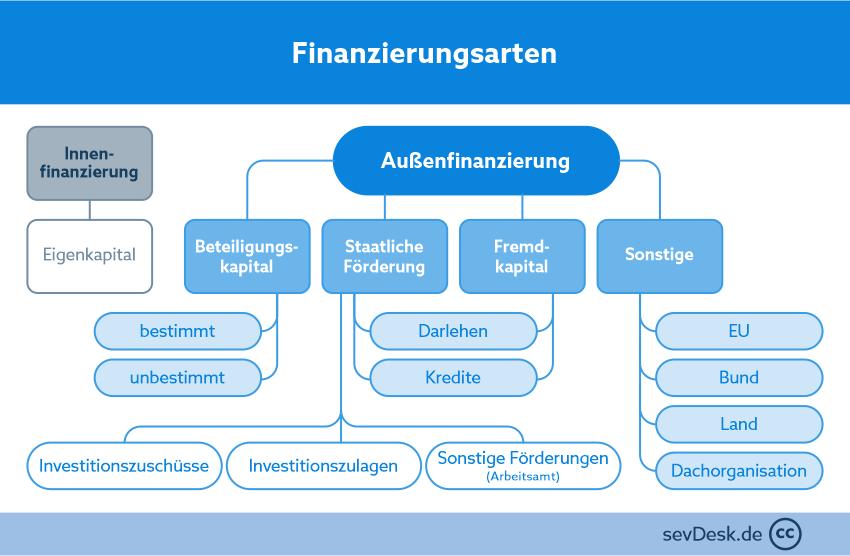Finanzierungsart Außenfinanzierung