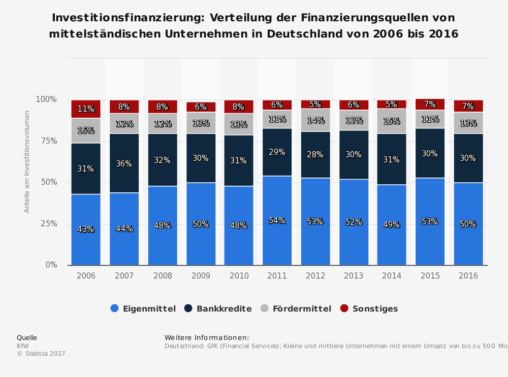 Statistik: Investitionsfinanzierung: Verteilung der Finanzierungsquellen von mittelständischen Unternehmen in Deutschland von 2006 bis 2014 | Statista