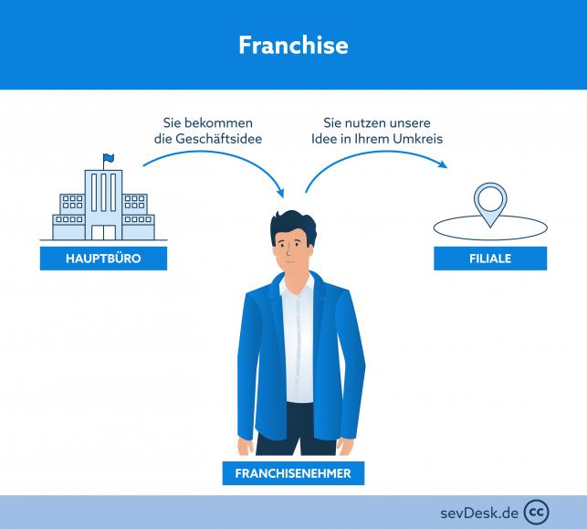 franchise funktion