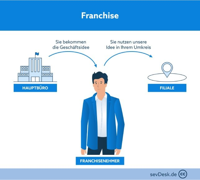 funktionsweise franchise