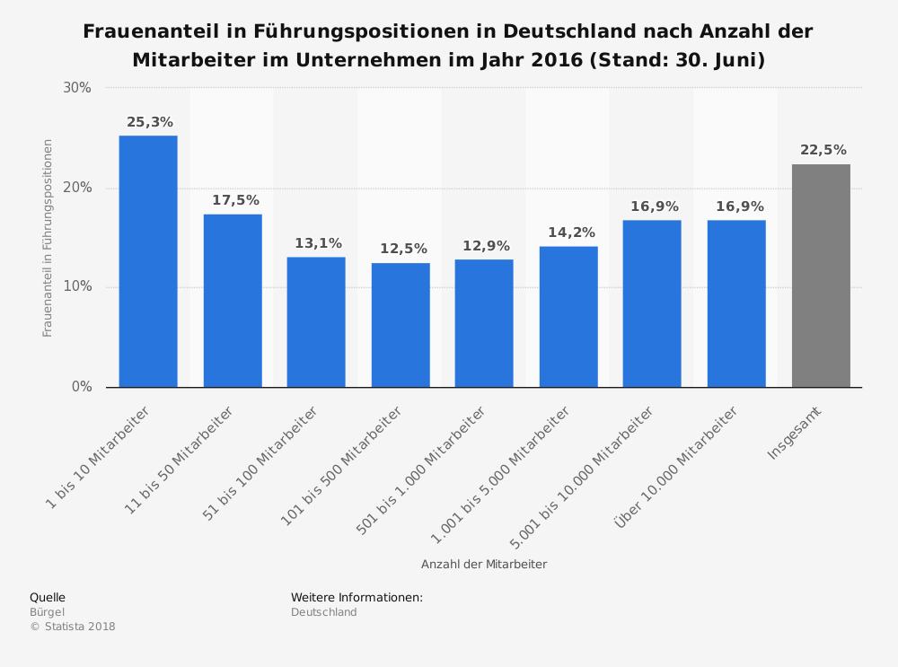 Frauenanteil-in-Deutschland-nach-Unternehmensgroeße