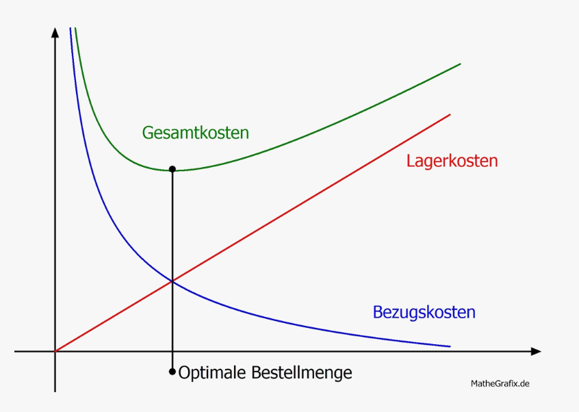 optimale Bestellmenge Graf