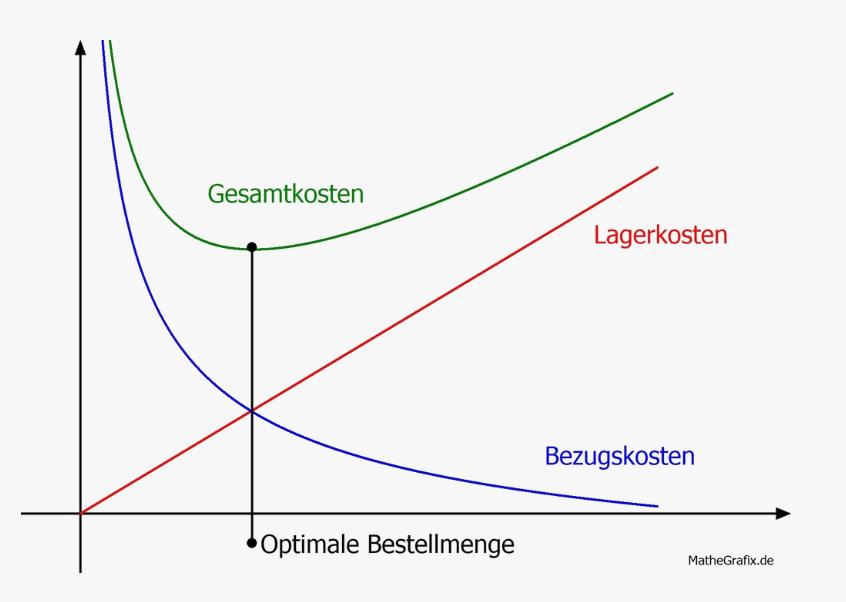 optimale Bestellmenge Graf