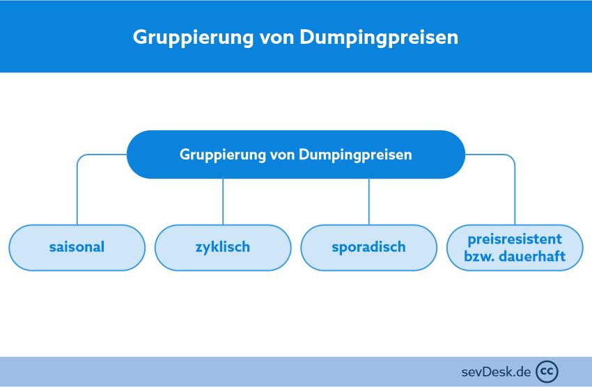 gruppierung-dumpingpreise