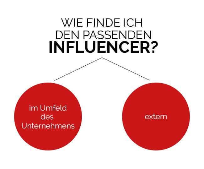 Wie finde ich den passenden Influencer