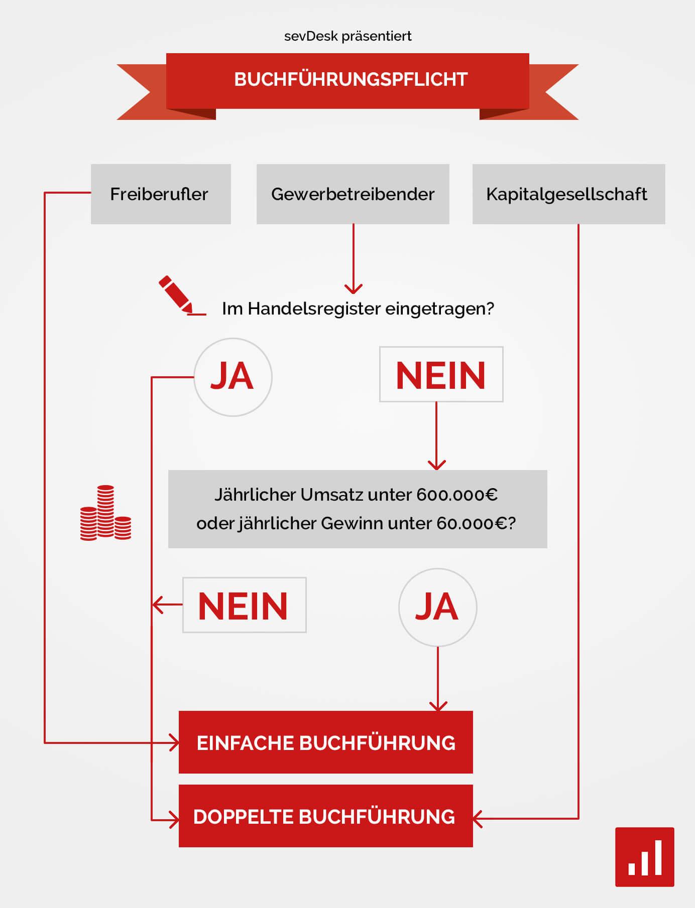 Buchführungspflicht Infografik