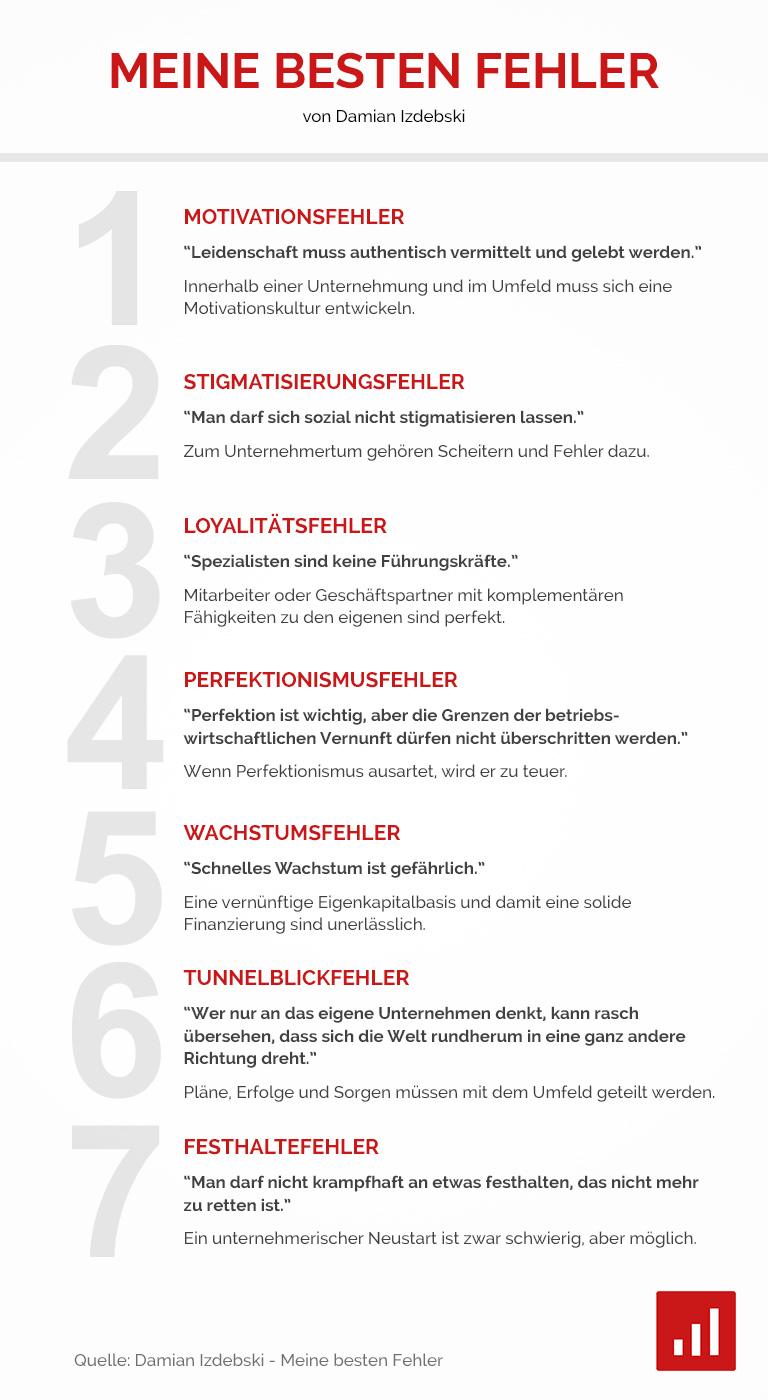 Meine besten Fehler - von Damian Izdebski Infografik