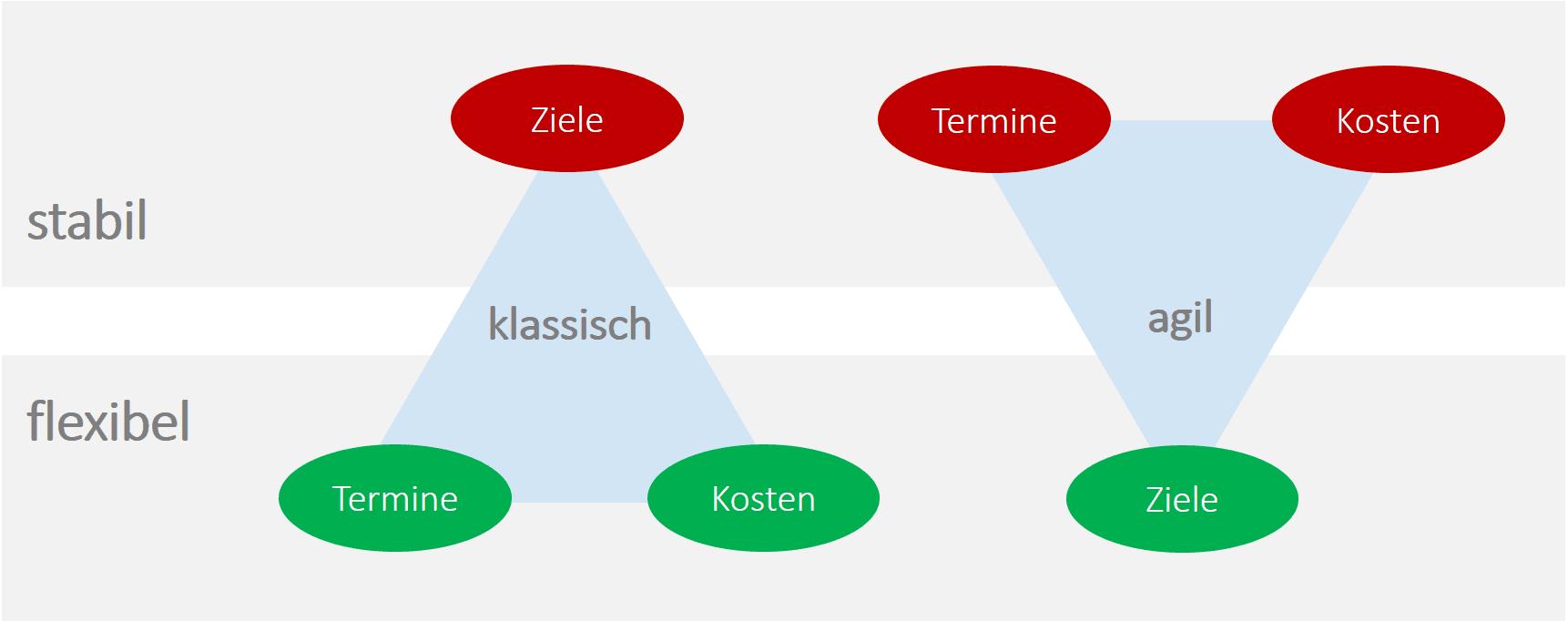 Agile vs. klassische Projektmanagement Methoden