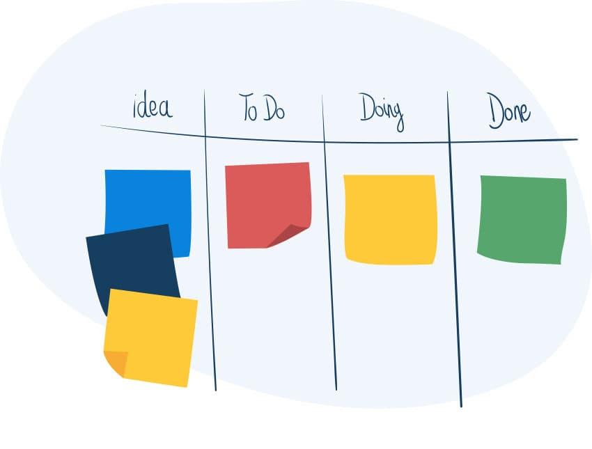 Die Kanban Methode im Projektmanagement
