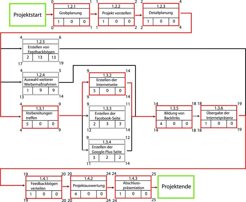 Die Netzplantechnik im Projektmanagement