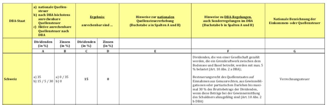 Die Quellensteuer in der Schweiz