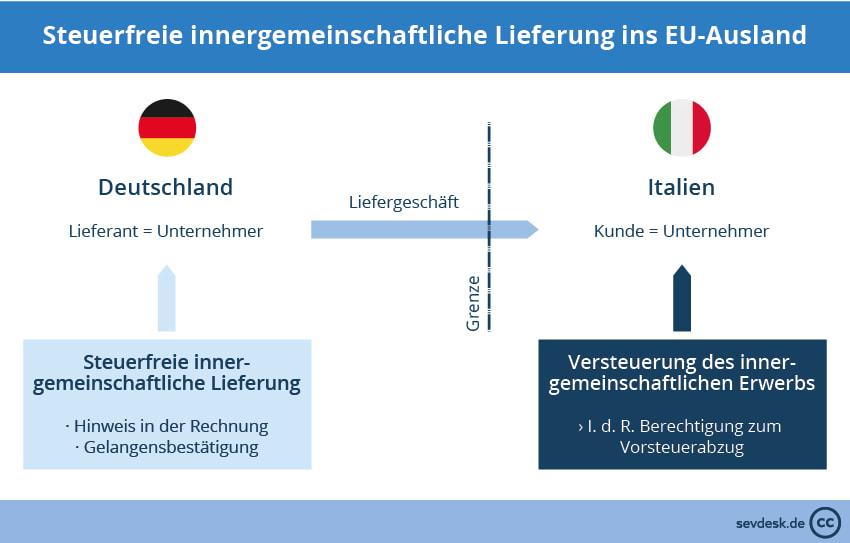 Sihk Hagen Neue Nachweispflichten Bei Ausfuhr 0