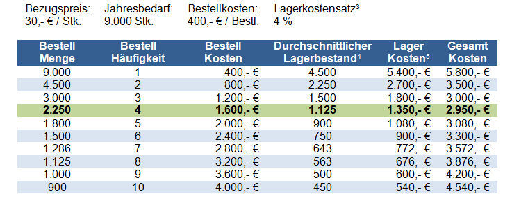 Tabelle optimale Bestellmenge